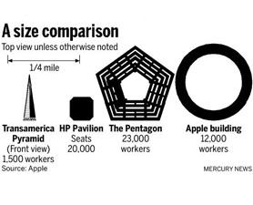 Apple New Building Pentagone